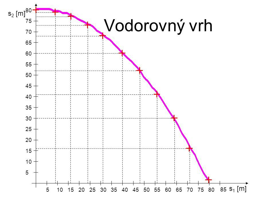Vodorovný vrh s2 [m] s1 [m] 80 75 70 65 60 55 50 45 40 35 30 25 20 15